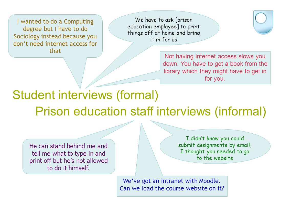 Student interviews (formal) We've got an intranet with Moodle. Can we load the course website on it? We have to ask [prison education employee] to pri