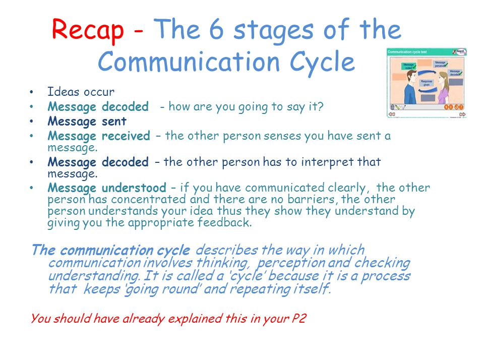 Recap - The 6 stages of the Communication Cycle Ideas occur Message decoded - how are you going to say it.