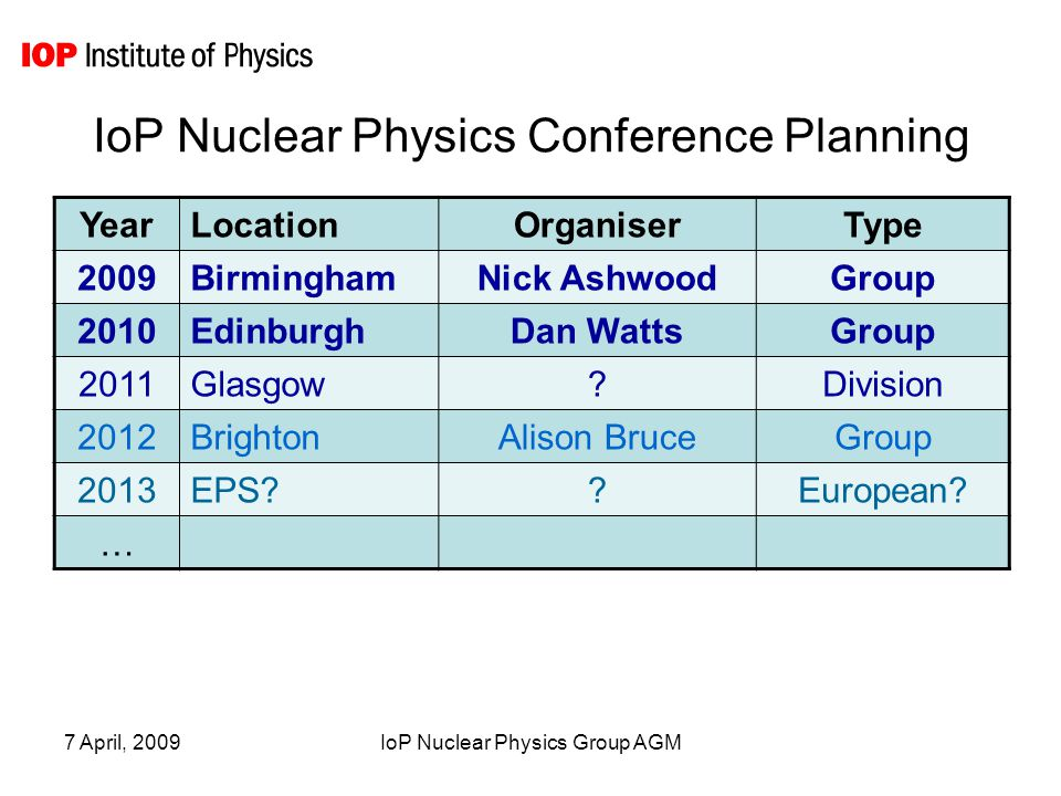 7 April, 2009IoP Nuclear Physics Group AGM IoP Nuclear Physics Conference Planning YearLocationOrganiserType 2009BirminghamNick AshwoodGroup 2010EdinburghDan WattsGroup 2011Glasgow?Division 2012BrightonAlison BruceGroup 2013EPS??European.