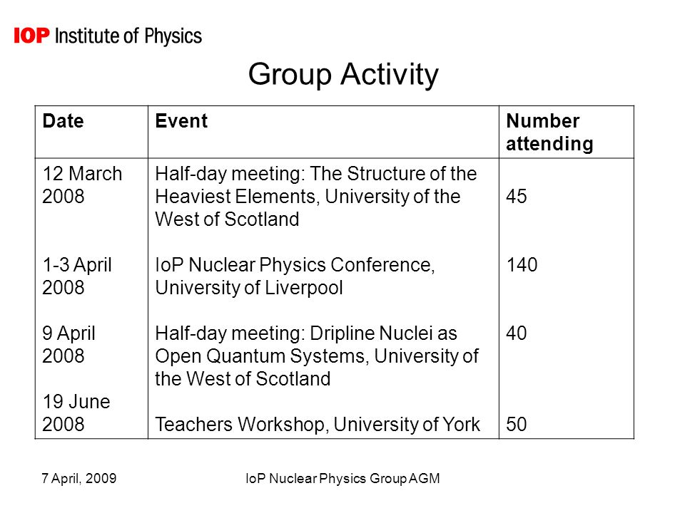 7 April, 2009IoP Nuclear Physics Group AGM Group Activity DateEventNumber attending 12 March 2008 1-3 April 2008 9 April 2008 19 June 2008 Half-day meeting: The Structure of the Heaviest Elements, University of the West of Scotland IoP Nuclear Physics Conference, University of Liverpool Half-day meeting: Dripline Nuclei as Open Quantum Systems, University of the West of Scotland Teachers Workshop, University of York 45 140 40 50