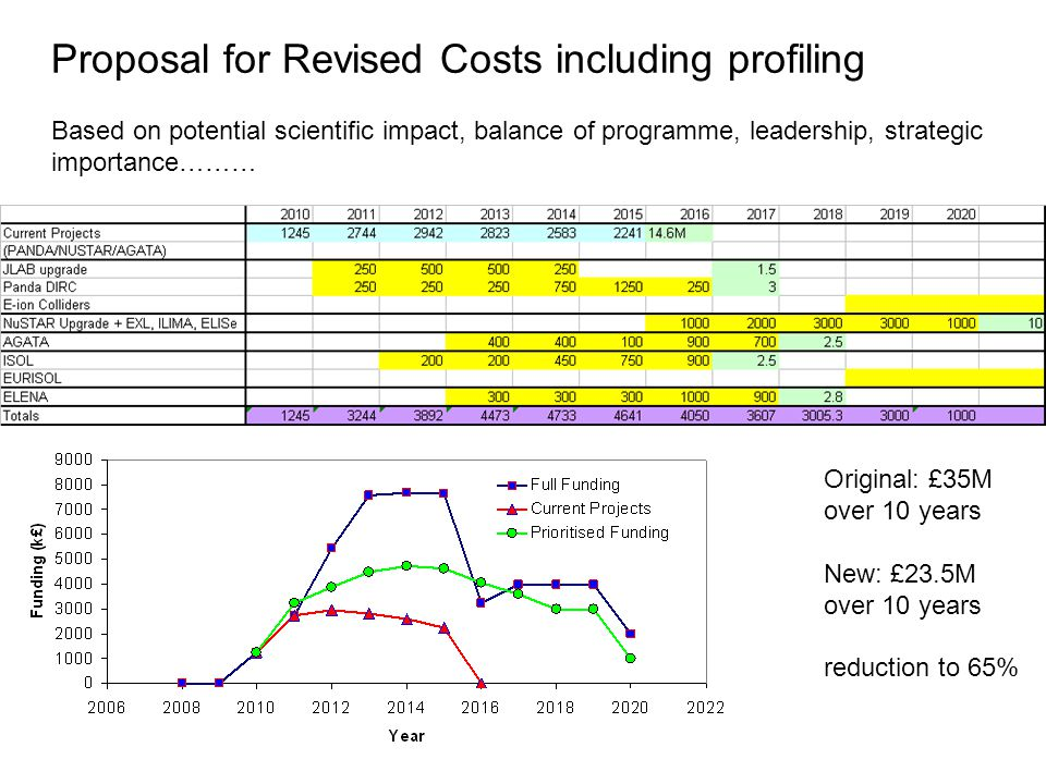 Proposal for Revised Costs including profiling Based on potential scientific impact, balance of programme, leadership, strategic importance……… Original: £35M over 10 years New: £23.5M over 10 years reduction to 65%