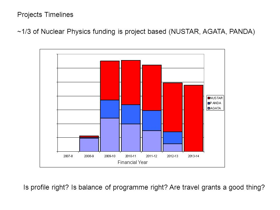 Projects Timelines ~1/3 of Nuclear Physics funding is project based (NUSTAR, AGATA, PANDA) Is profile right.