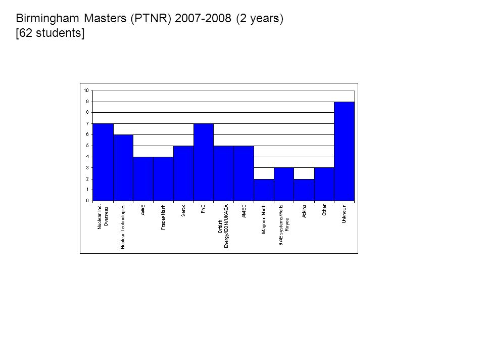Birmingham Masters (PTNR) (2 years) [62 students]