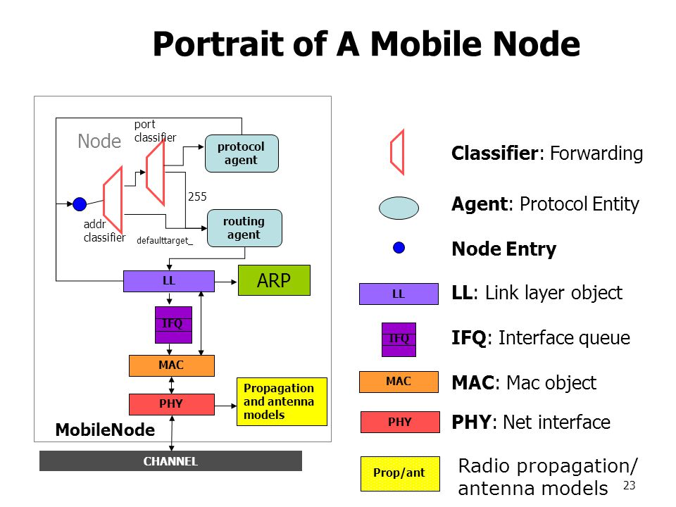 23 Portrait of A Mobile Node Node ARP Propagation and antenna models MobileNode LL MAC PHY LL CHANNEL LL MAC PHY Classifier: Forwarding Agent: Protocol Entity Node Entry LL: Link layer object IFQ: Interface queue MAC: Mac object PHY: Net interface protocol agent routing agent addr classifier port classifier 255 IFQ defaulttarget_ Radio propagation/ antenna models Prop/ant