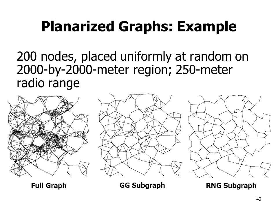 42 Planarized Graphs: Example 200 nodes, placed uniformly at random on 2000-by-2000-meter region; 250-meter radio range Full Graph GG Subgraph RNG Subgraph
