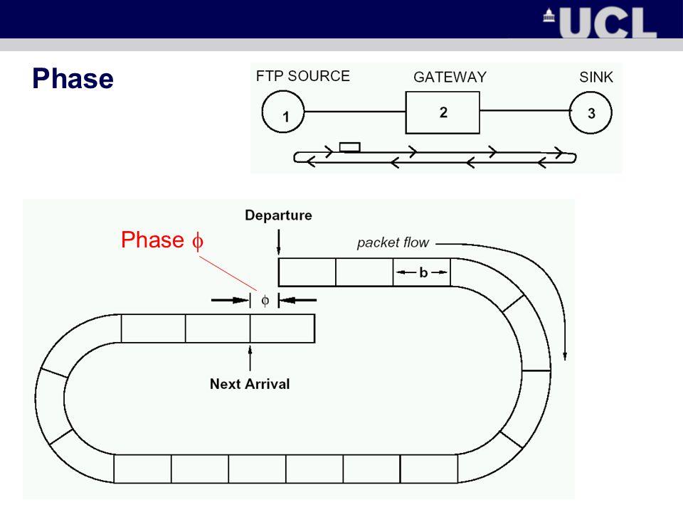 Phase Phase 
