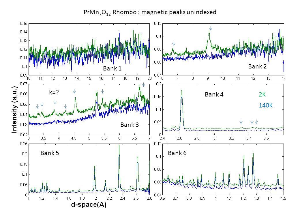 140K 2K k= PrMn 7 O 12 Rhombo : magnetic peaks unindexed Bank 1 Bank 2 Bank 4 Bank 3 Bank 5Bank 6