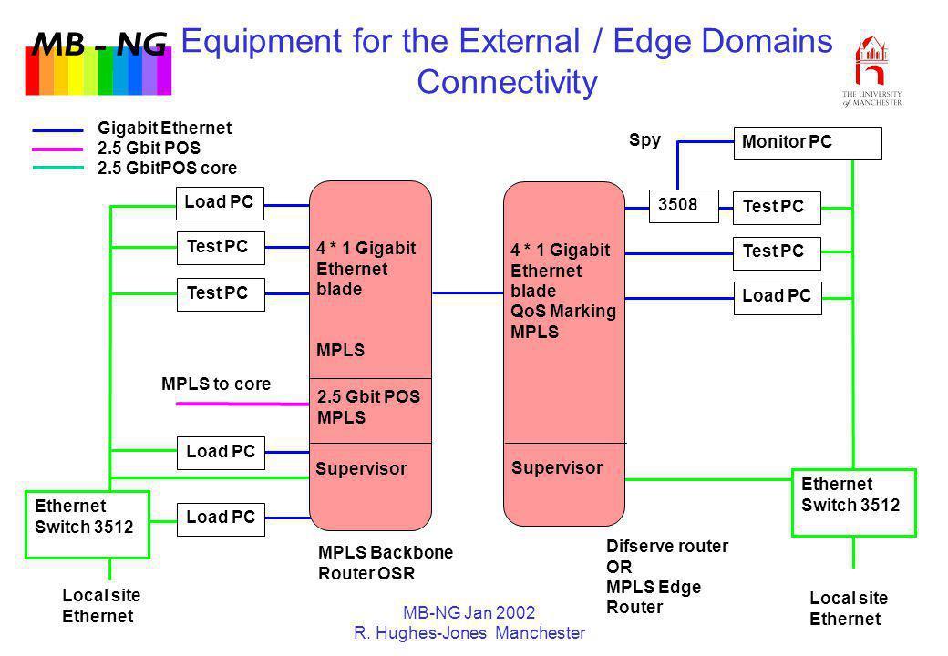 MB - NG MB-NG Jan 2002 R. Hughes-Jones Manchester Ethernet Switch 3512 Local site Ethernet Ethernet Switch 3512 Local site Ethernet Equipment for the