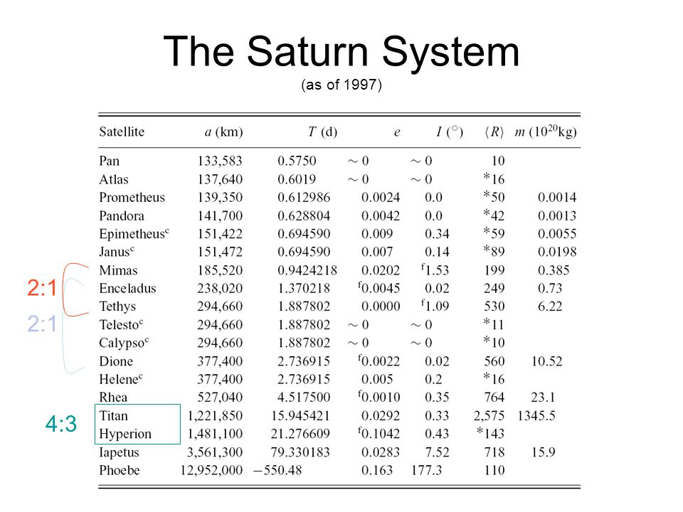 The Saturn System (as of 1997) 4:3 2:1