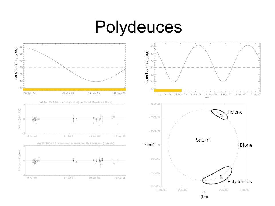 Polydeuces Helene Dione Longitude lag (deg) Y (km) X (km) Saturn