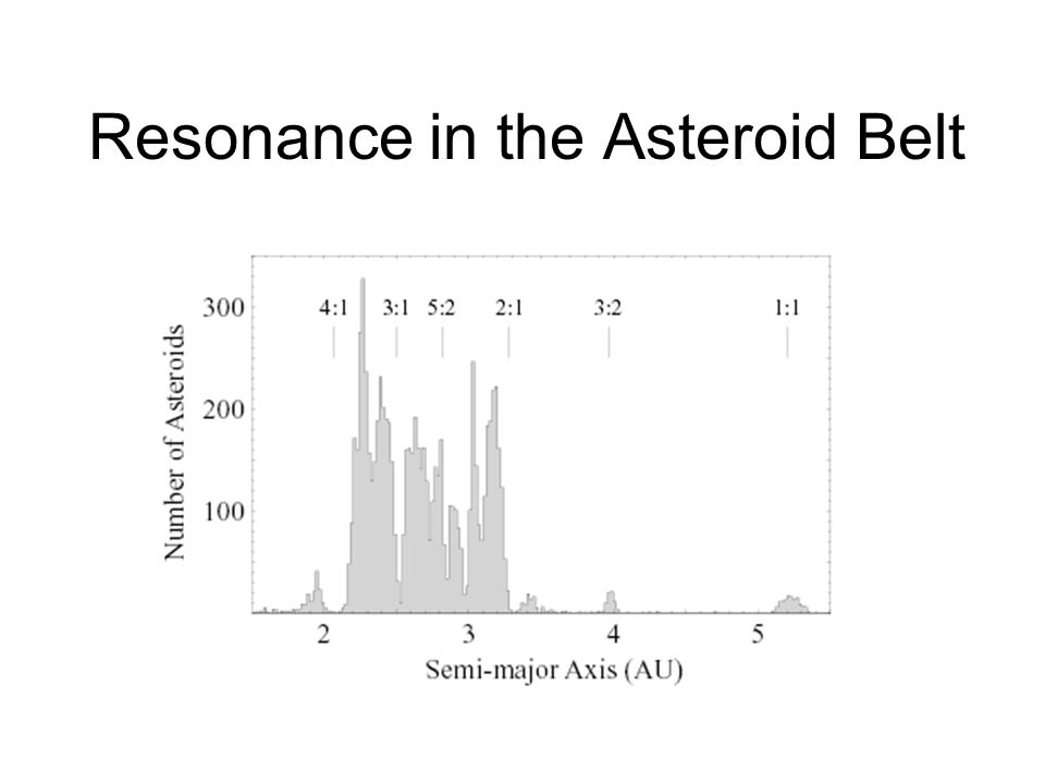 Resonance in the Asteroid Belt
