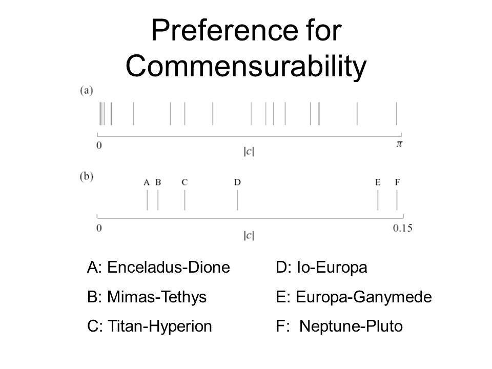 Preference for Commensurability A: Enceladus-Dione B: Mimas-Tethys C: Titan-Hyperion D: Io-Europa E: Europa-Ganymede F: Neptune-Pluto