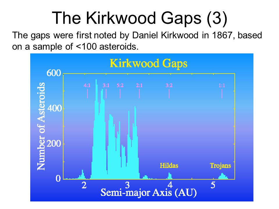 The Kirkwood Gaps (3) The gaps were first noted by Daniel Kirkwood in 1867, based on a sample of <100 asteroids.