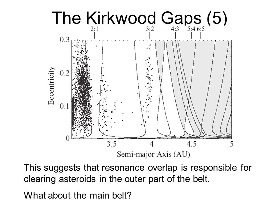 The Kirkwood Gaps (5) This suggests that resonance overlap is responsible for clearing asteroids in the outer part of the belt.