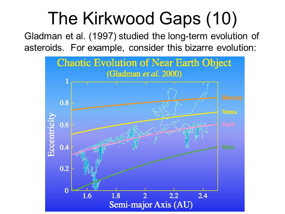 The Kirkwood Gaps (10) Gladman et al. (1997) studied the long-term evolution of asteroids.