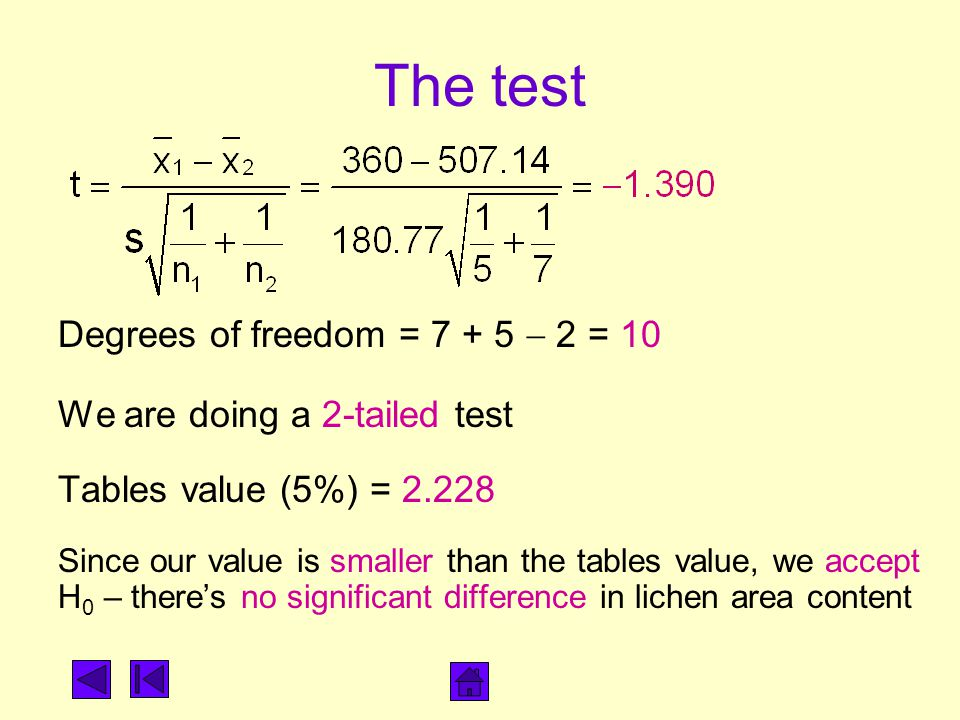 The test Degrees of freedom = 7 + 5  2 = 10 We are doing a 2-tailed test Tables value (5%) = 2.228 Since our value is smaller than the tables value,