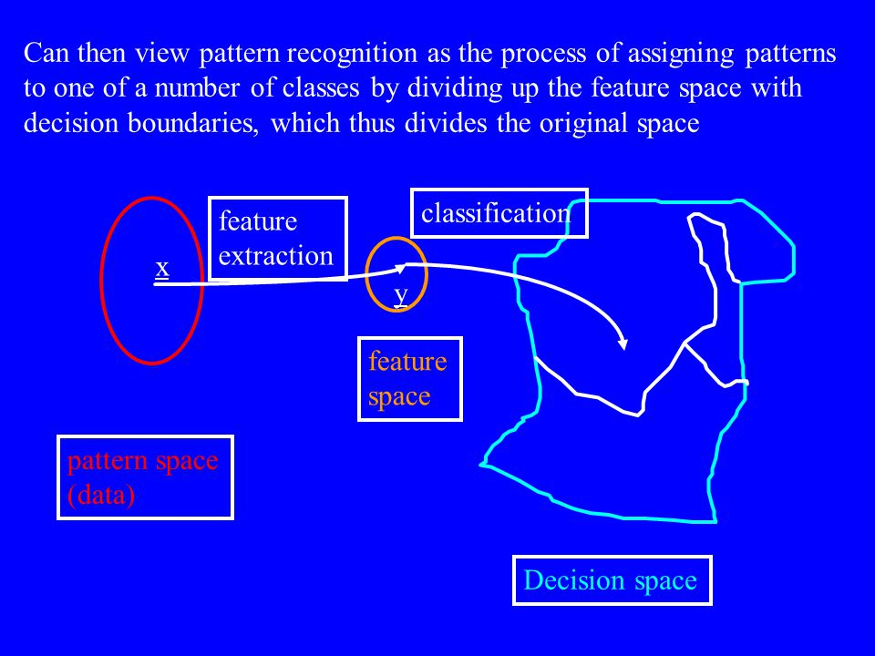 Can then view pattern recognition as the process of assigning patterns to one of a number of classes by dividing up the feature space with decision boundaries, which thus divides the original space x y feature extraction classification Decision space pattern space (data) feature space