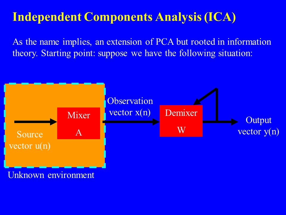 Independent Components Analysis (ICA) As the name implies, an extension of PCA but rooted in information theory. Starting point: suppose we have the f