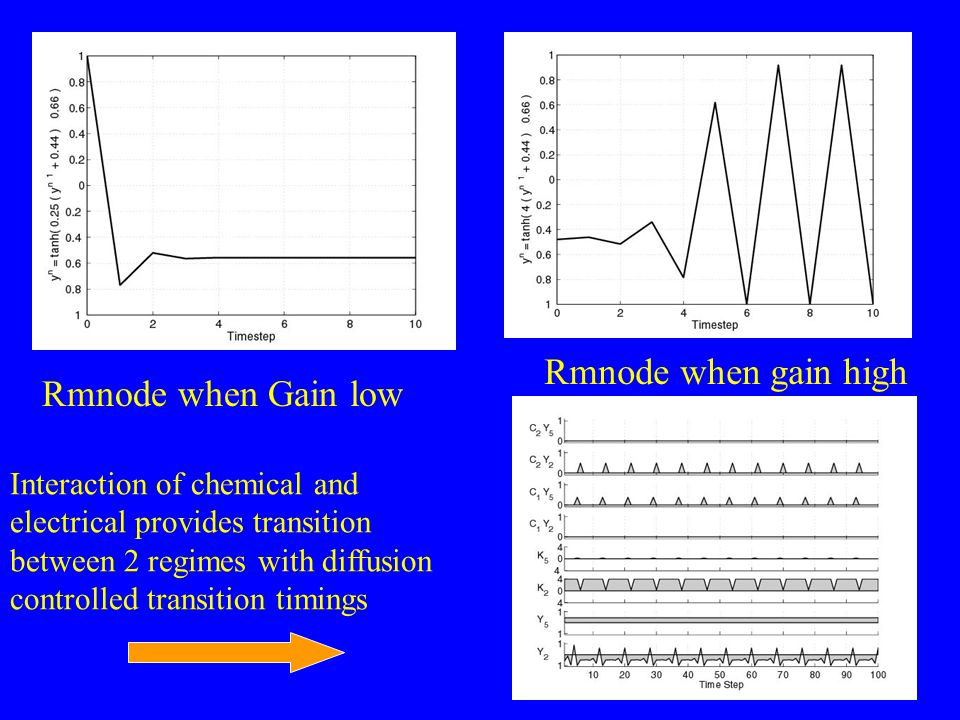 Rmnode when Gain low Rmnode when gain high Interaction of chemical and electrical provides transition between 2 regimes with diffusion controlled tran