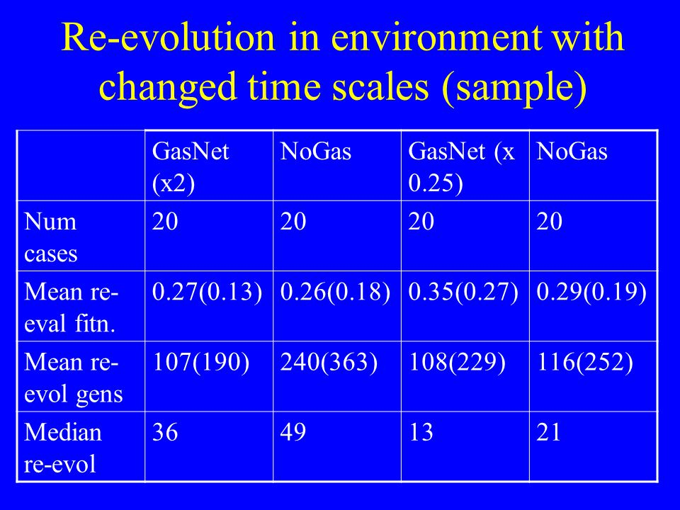 Re-evolution in environment with changed time scales (sample) GasNet (x2) NoGasGasNet (x 0.25) NoGas Num cases 20 Mean re- eval fitn.