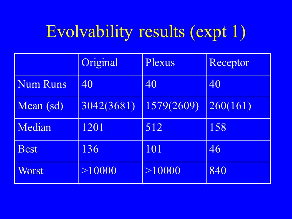 Evolvability results (expt 1) 840>10000 Worst 46101136Best 1585121201Median 260(161)1579(2609)3042(3681)Mean (sd) 40 Num Runs ReceptorPlexusOriginal