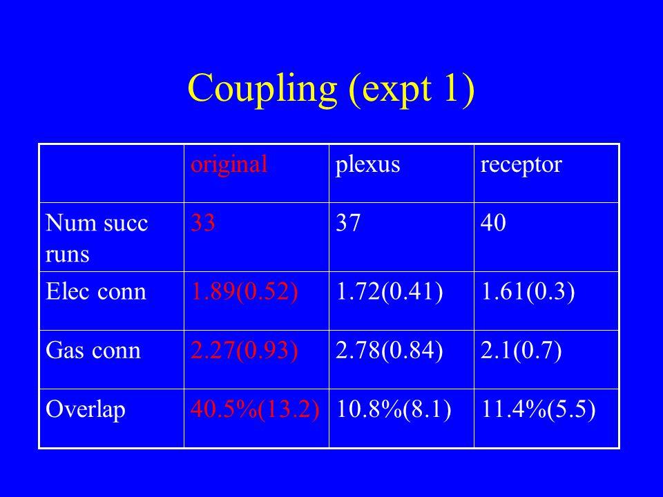 Coupling (expt 1) 11.4%(5.5)10.8%(8.1)40.5%(13.2)Overlap 2.1(0.7)2.78(0.84)2.27(0.93)Gas conn 1.61(0.3)1.72(0.41)1.89(0.52)Elec conn 403733Num succ ru
