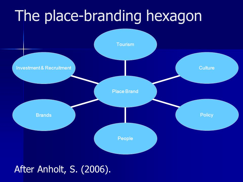 The place-branding hexagon After Anholt, S. (2006).