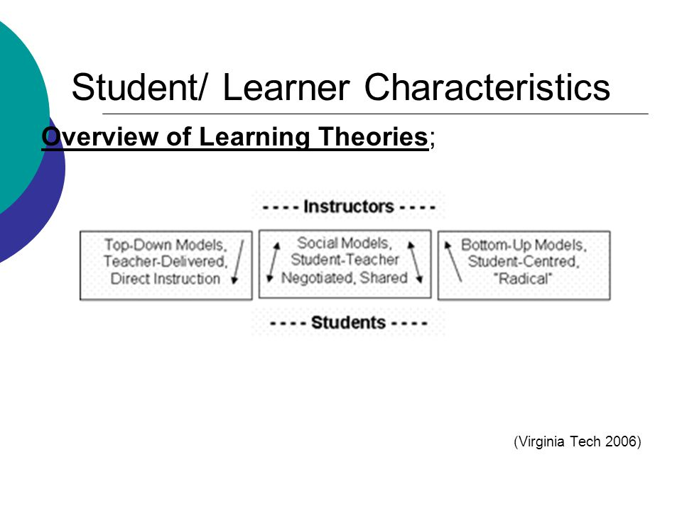 Student/ Learner Characteristics Overview of Learning Theories; (Virginia Tech 2006)