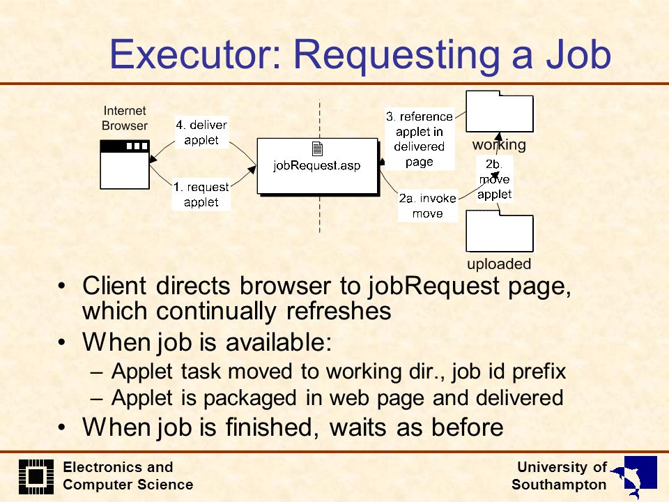 University of Southampton Electronics and Computer Science Executor: Requesting a Job Client directs browser to jobRequest page, which continually ref