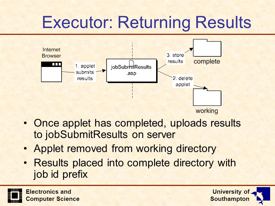University of Southampton Electronics and Computer Science Executor: Returning Results Once applet has completed, uploads results to jobSubmitResults on server Applet removed from working directory Results placed into complete directory with job id prefix