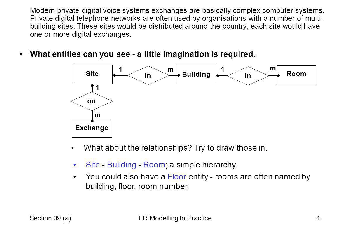 Section 09 (a)ER Modelling In Practice5 At each site there would be a number of employees directly involved in the running of the voice systems.