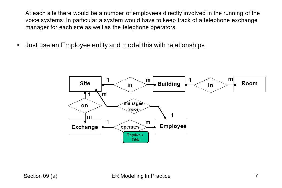 Section 09 (a)ER Modelling In Practice8 These digital exchanges are capable of providing a continual log of their activity.