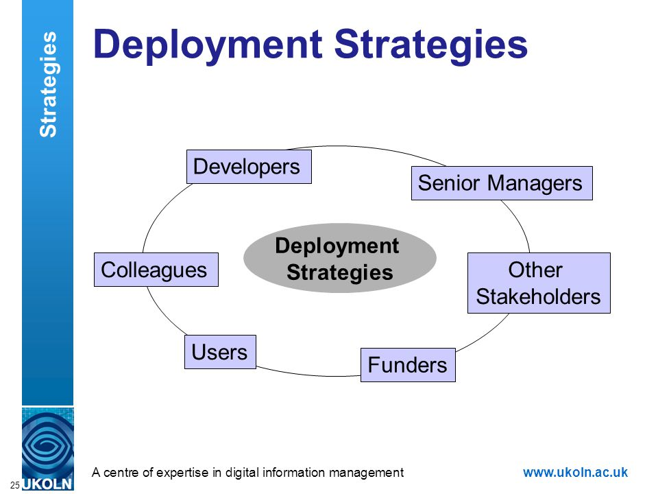 A centre of expertise in digital information managementwww.ukoln.ac.uk 25 Deployment Strategies Developers Senior Managers Users Colleagues Strategies