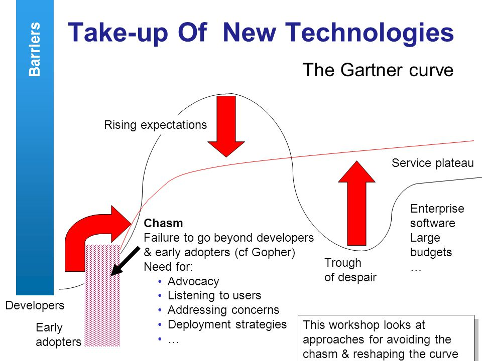 A centre of expertise in digital information managementwww.ukoln.ac.uk 7 Take-up Of New Technologies The Gartner curve Developers Rising expectations