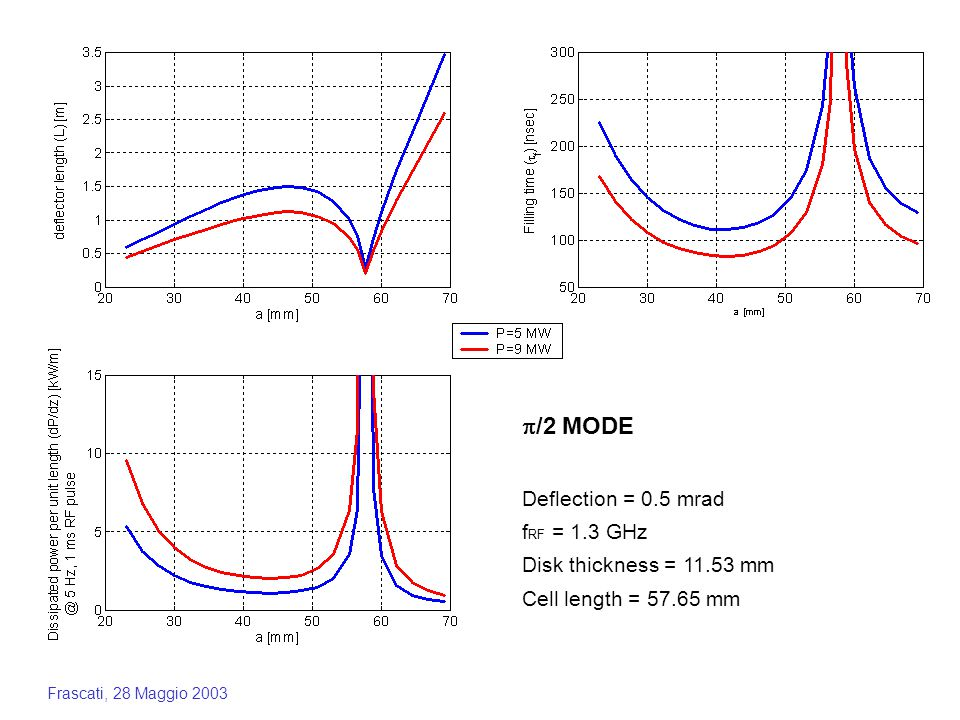 Frascati, 28 Maggio 2003  /2 MODE Deflection = 0.5 mrad f RF = 1.3 GHz Disk thickness = 11.53 mm Cell length = 57.65 mm