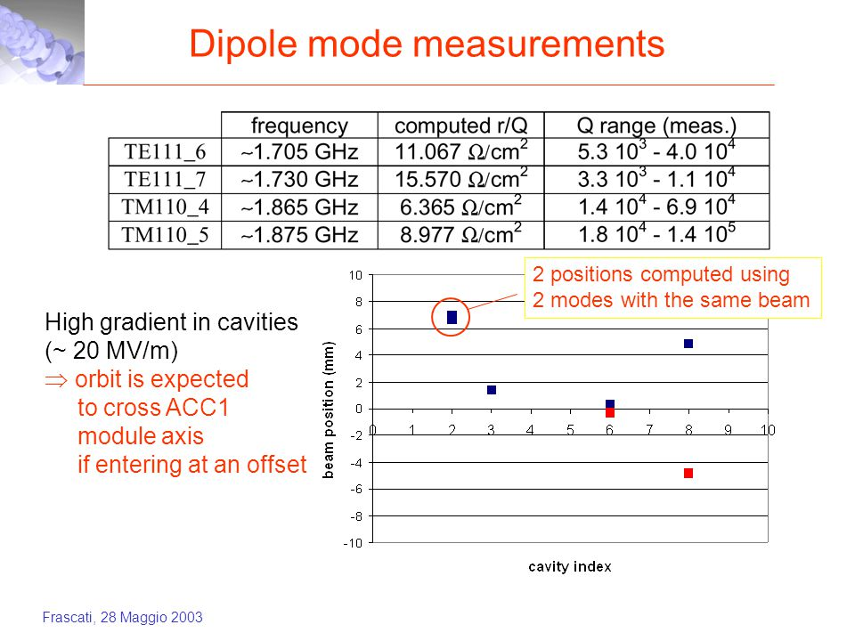 Frascati, 28 Maggio 2003 Dipole mode measurements 2 positions computed using 2 modes with the same beam High gradient in cavities (~ 20 MV/m)  orbit is expected to cross ACC1 module axis if entering at an offset