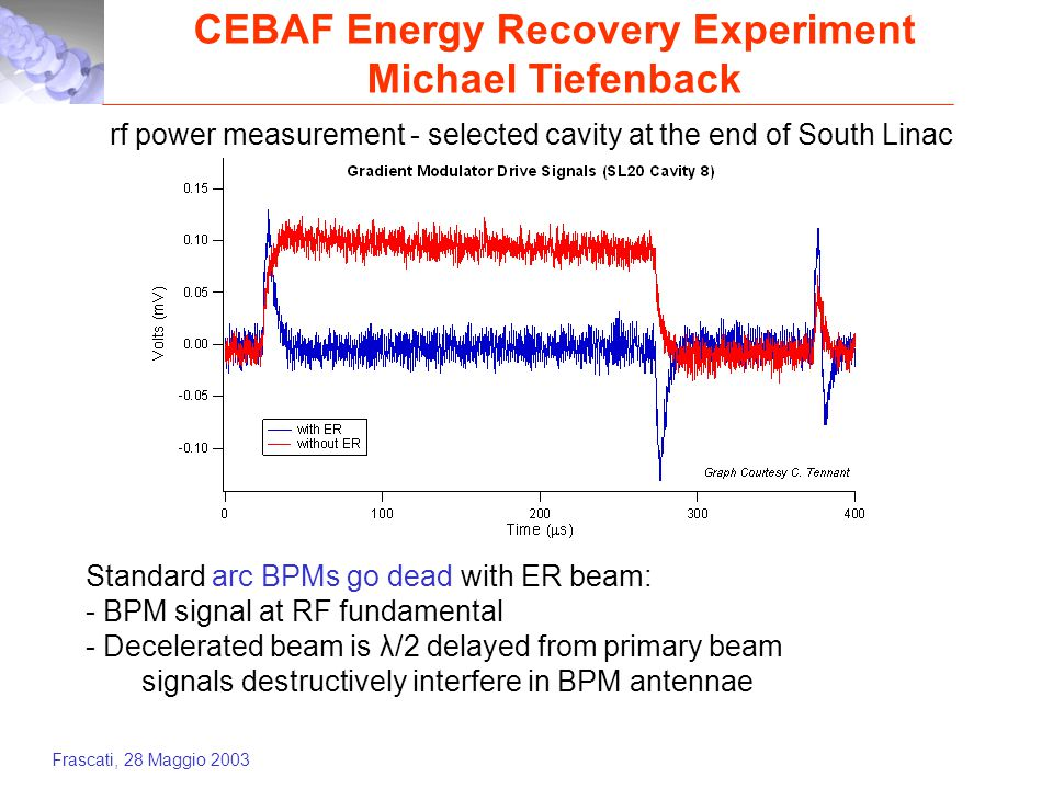 Frascati, 28 Maggio 2003 CEBAF Energy Recovery Experiment Michael Tiefenback rf power measurement - selected cavity at the end of South Linac Standard arc BPMs go dead with ER beam: - BPM signal at RF fundamental - Decelerated beam is λ/2 delayed from primary beam signals destructively interfere in BPM antennae