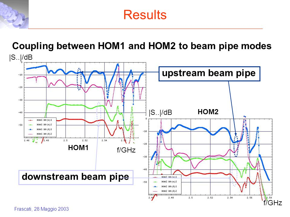 Frascati, 28 Maggio 2003 Results Coupling between HOM1 and HOM2 to beam pipe modes HOM1 HOM2 downstream beam pipe upstream beam pipe f/GHz |S..|/dB f/GHz |S..|/dB