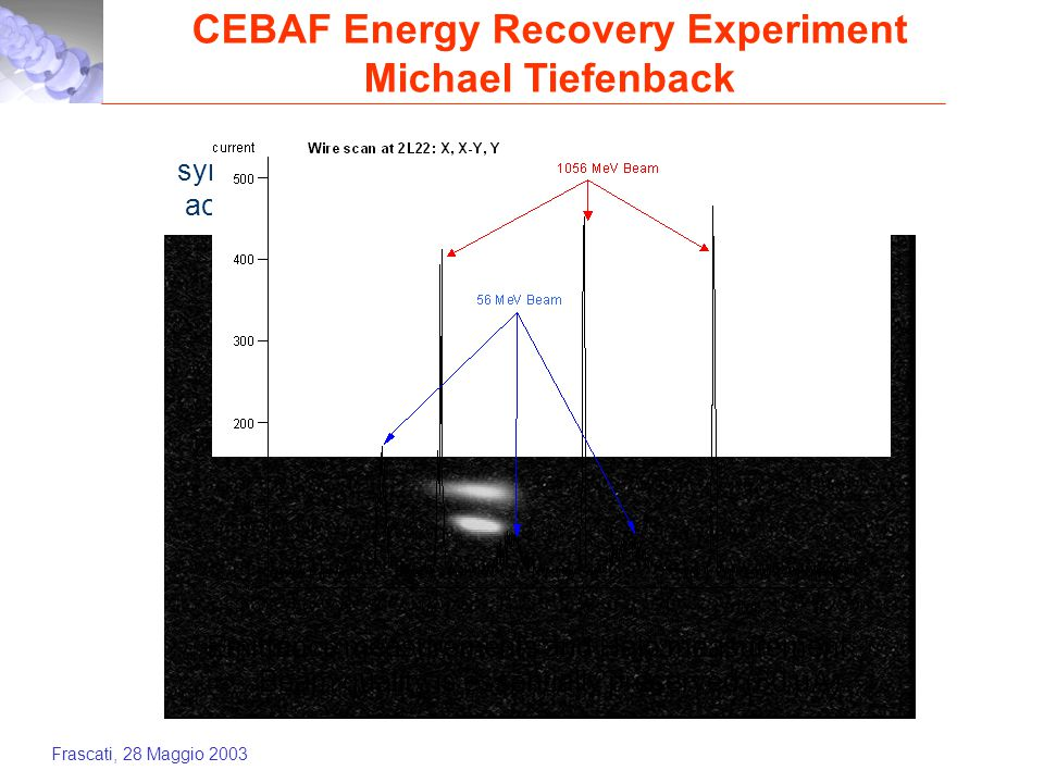Frascati, 28 Maggio 2003 CEBAF Energy Recovery Experiment Michael Tiefenback synchrotron light monitor – accelerated/decelerated beams at 556 MeV Emittance measurements and Halo measurement  Beam quality is essentially preserved (80 µA)