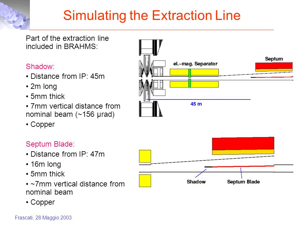 Frascati, 28 Maggio 2003 Simulating the Extraction Line Part of the extraction line included in BRAHMS: Shadow: Distance from IP: 45m 2m long 5mm thick 7mm vertical distance from nominal beam (~156 µrad) Copper Septum Blade: Distance from IP: 47m 16m long 5mm thick ~7mm vertical distance from nominal beam Copper