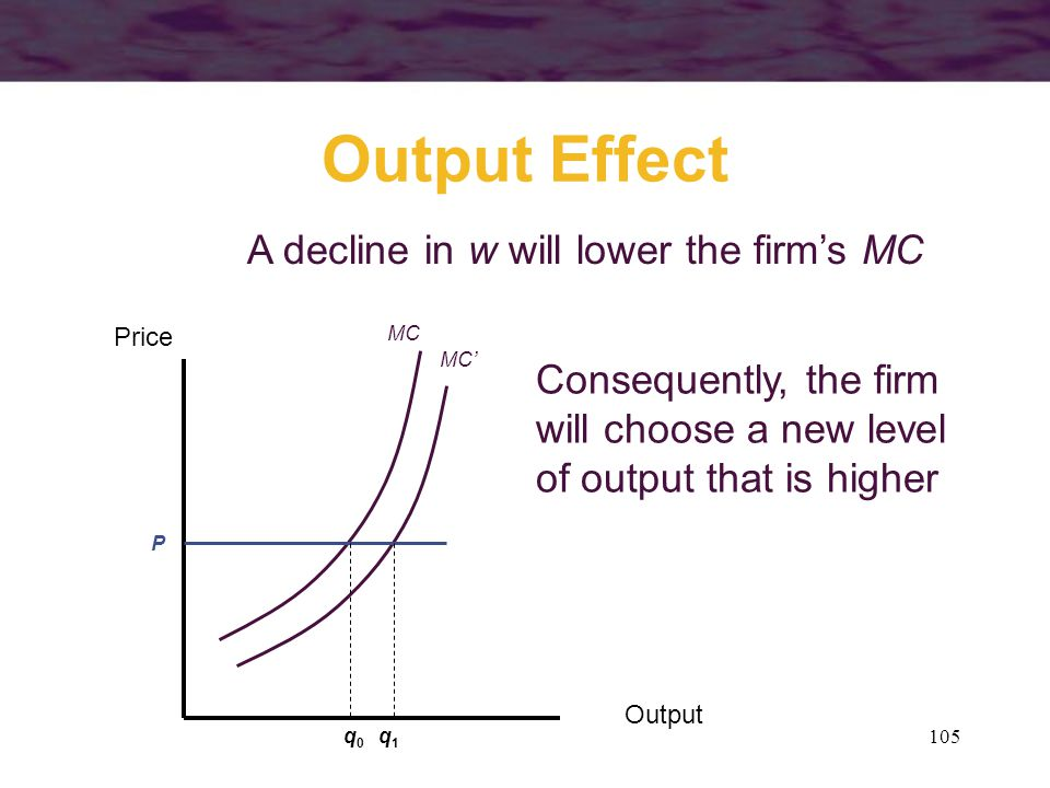 105 Output Effect Output Price A decline in w will lower the firm's MC MC MC' Consequently, the firm will choose a new level of output that is higher