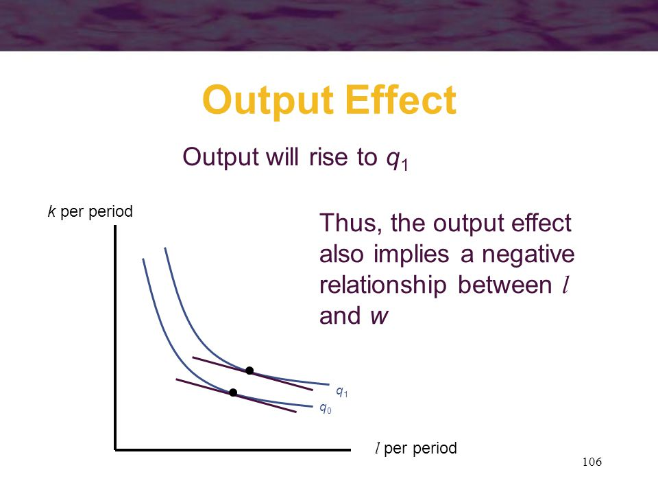106 Output Effect q0q0 l per period k per period Thus, the output effect also implies a negative relationship between l and w Output will rise to q 1