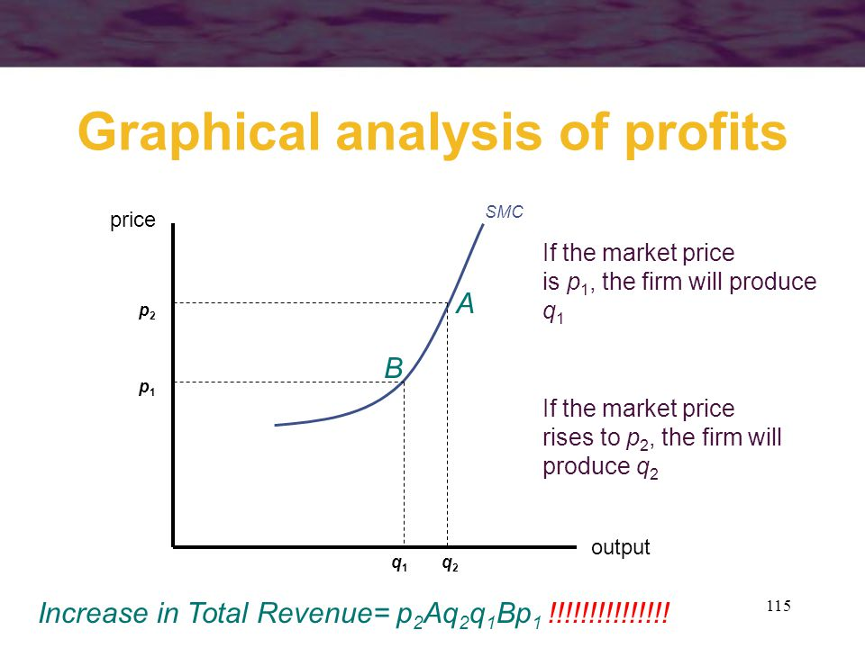 115 Graphical analysis of profits output price SMC p1p1 q1q1 If the market price is p 1, the firm will produce q 1 If the market price rises to p 2, t