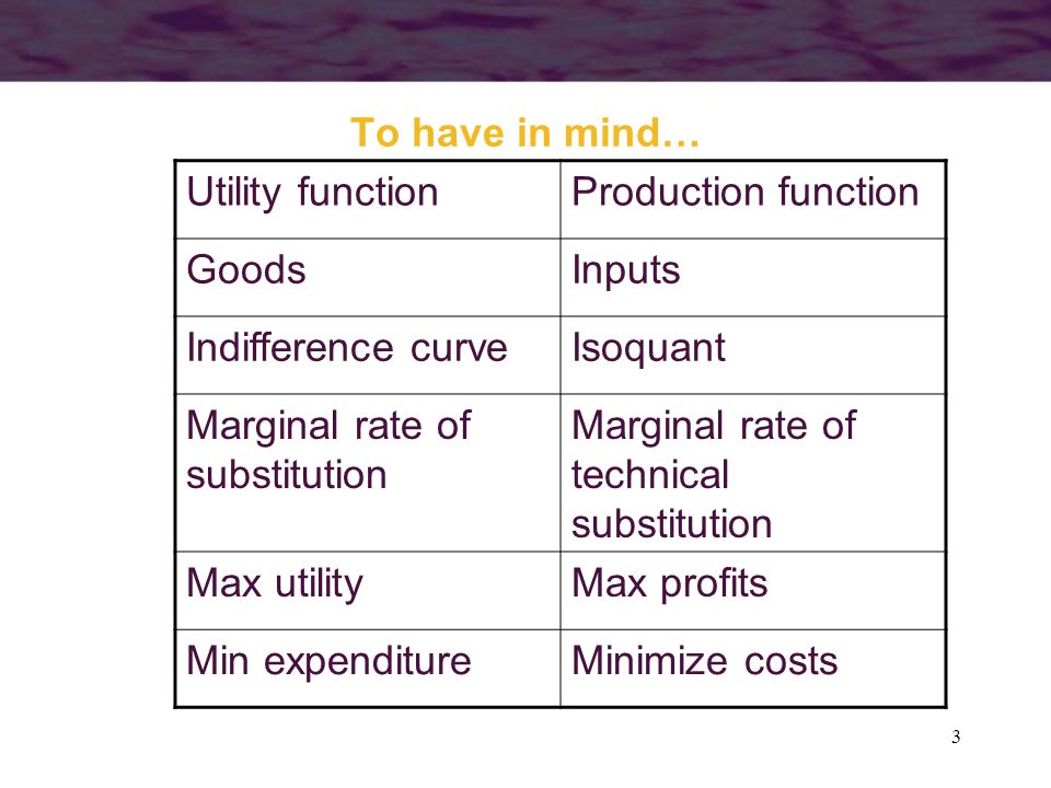 3 To have in mind… Utility functionProduction function GoodsInputs Indifference curveIsoquant Marginal rate of substitution Marginal rate of technical