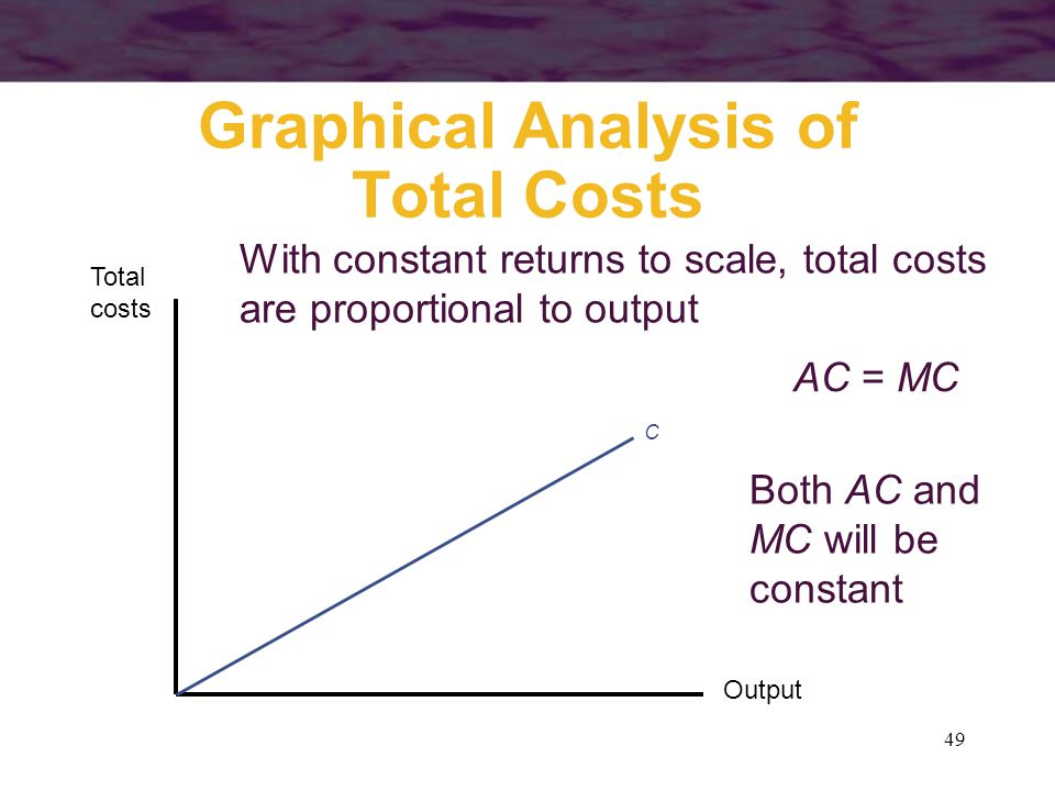 49 Graphical Analysis of Total Costs Output Total costs C With constant returns to scale, total costs are proportional to output AC = MC Both AC and M