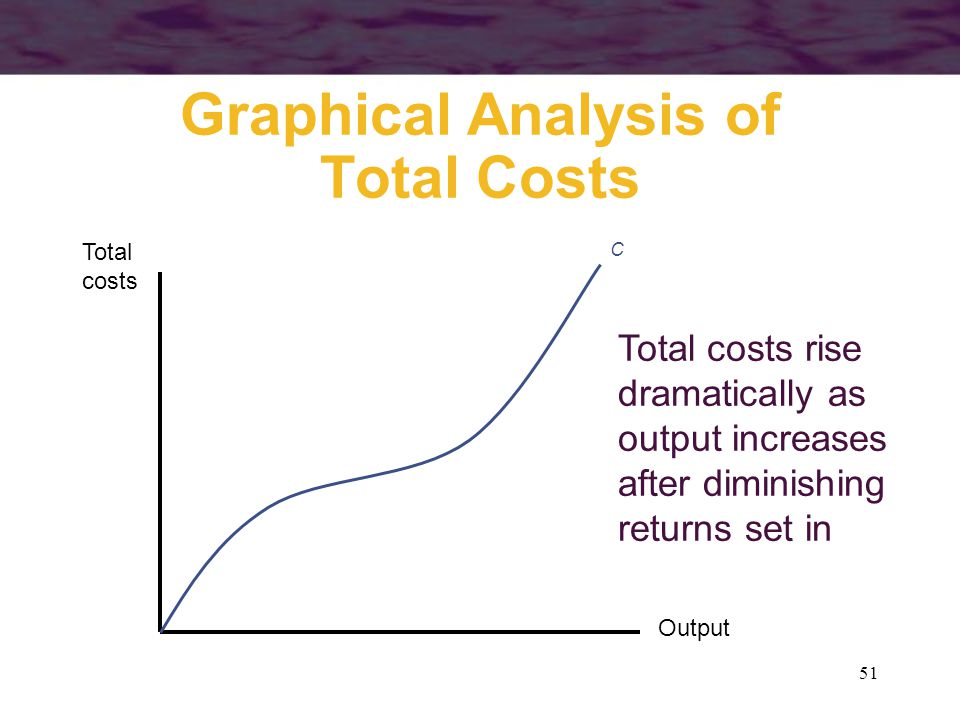 51 Graphical Analysis of Total Costs Output Total costs C Total costs rise dramatically as output increases after diminishing returns set in