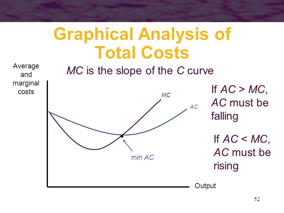 52 Graphical Analysis of Total Costs Output Average and marginal costs MC MC is the slope of the C curve AC If AC > MC, AC must be falling If AC < MC,