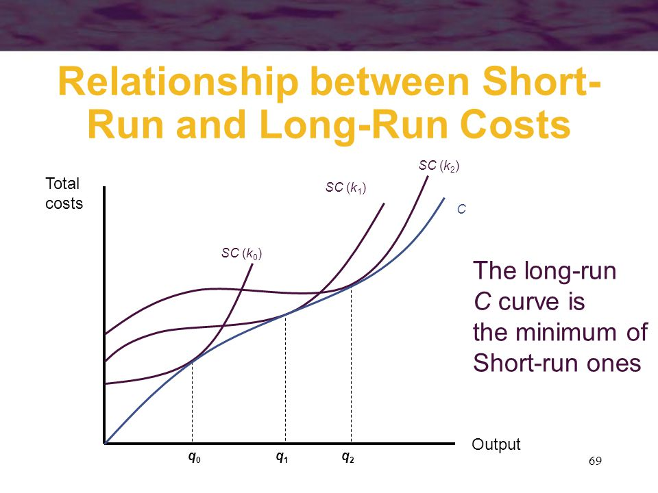 69 Relationship between Short- Run and Long-Run Costs Output Total costs SC (k 0 ) SC (k 1 ) SC (k 2 ) The long-run C curve is the minimum of Short-ru