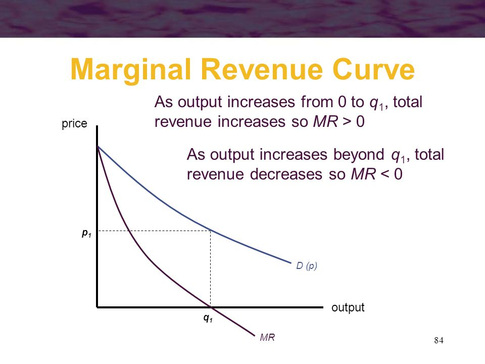 84 Marginal Revenue Curve output price D (p) MR q1q1 p1p1 As output increases from 0 to q 1, total revenue increases so MR > 0 As output increases bey
