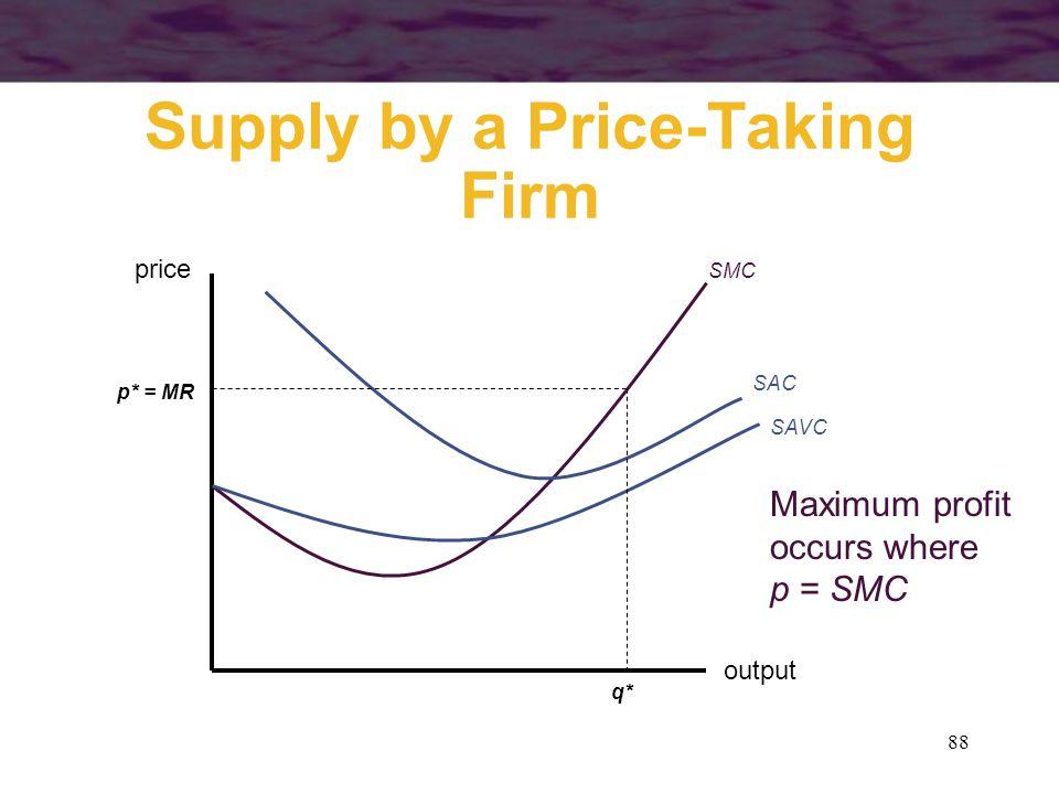 88 Supply by a Price-Taking Firm output price SMC SAC SAVC p* = MR q* Maximum profit occurs where p = SMC